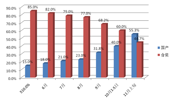 苏宁力挺国产彩电降价 份额有望超七成