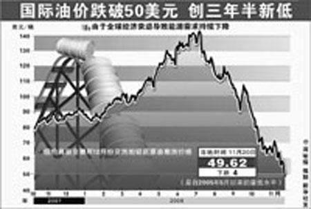 国际油价在下半年出现大逆转,令在高油价时订立套期保值合约的中国国航损失惨重。 IC/供图