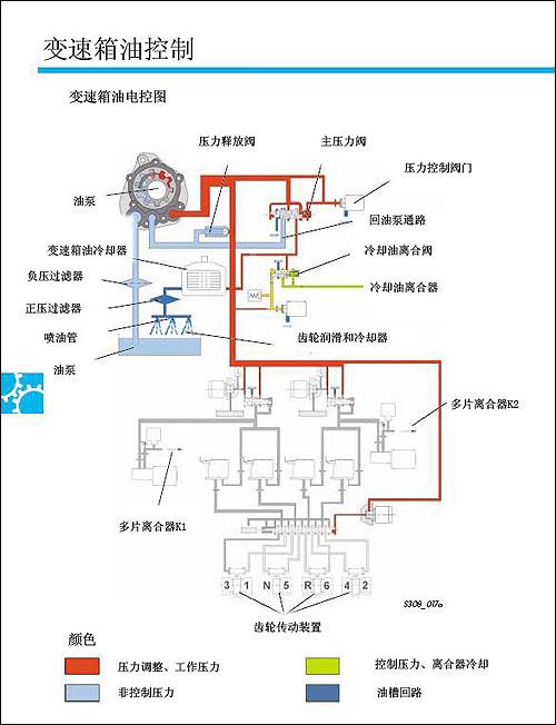 迈腾DSG变速器