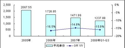 2005-2008年上半年中国数码相框产品市场价格走势