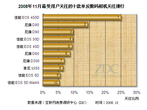 11月单反数码相机产品关注排行榜