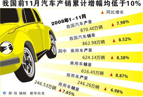我国前11月汽车产销累计增幅均低于10%