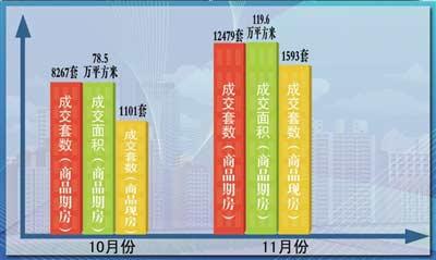 今年11月份与10月份的楼市成交量对比示意图。