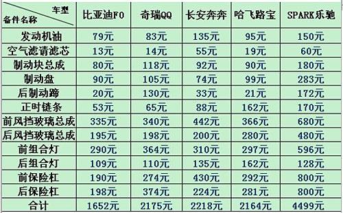 比亚迪F0、奇瑞QQ、长安奔奔、哈飞路宝 SPARK乐驰五款主流微轿常用备件价格进行了对比