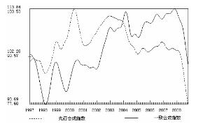 图1 1997年以来先行与一致合成指数趋势变动图
