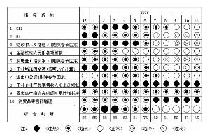 图2 综合警情指标冷热状态显示图