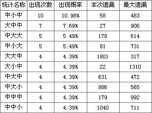 本期大中小数据统计分析 -博乐彩票网福彩3D第2009006期大中小012图片