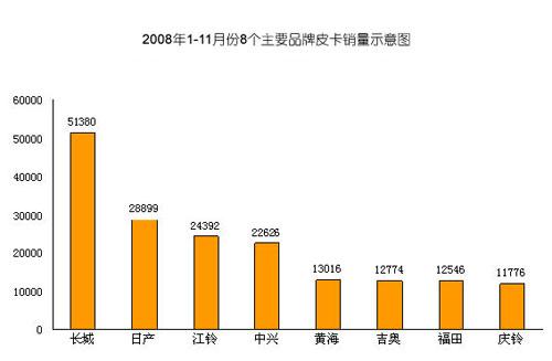 2008年皮卡市场简析 前11月销量数据分析