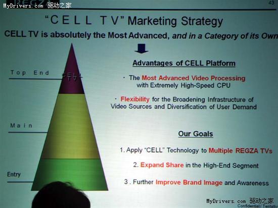 东芝年内将推新概念Cell TV液晶电视