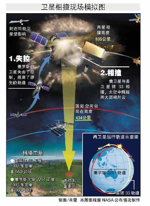两卫星运行轨道示意图