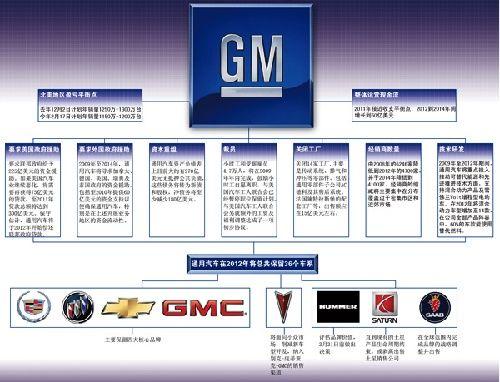 通用汽车2月17日公布的新重组计划书主要方案一览