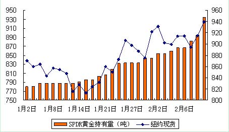 数据来源:SPDR,Bloomberg(兴业银行资金营运中心研究处提供)