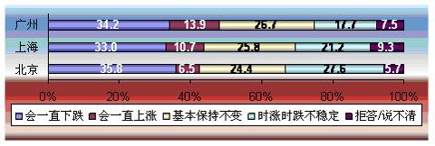 京沪穗三地居民对所在城市09年房价的预测