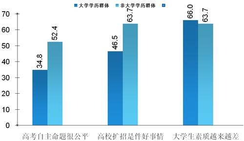 不同受访者群体对于高等教育的评价比较