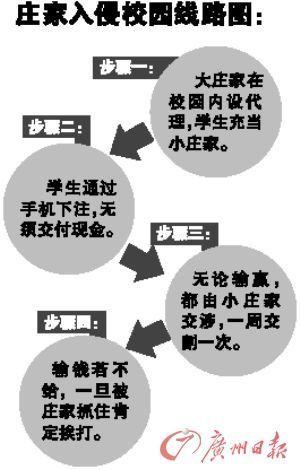 庄家入侵校园线路图