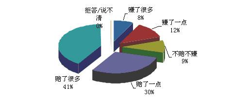 2008年京沪穗三地股民收益情况