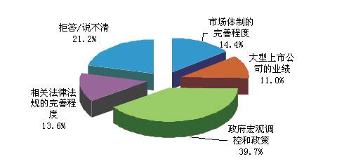 三地居民眼中的股市影响因素
