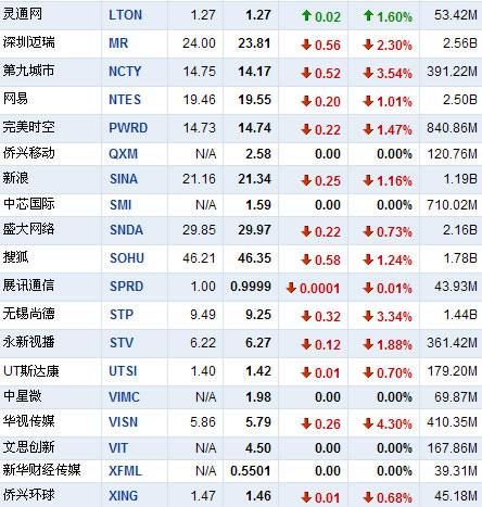 2月12日早盘中国概念股多数下跌 新东方跌20%