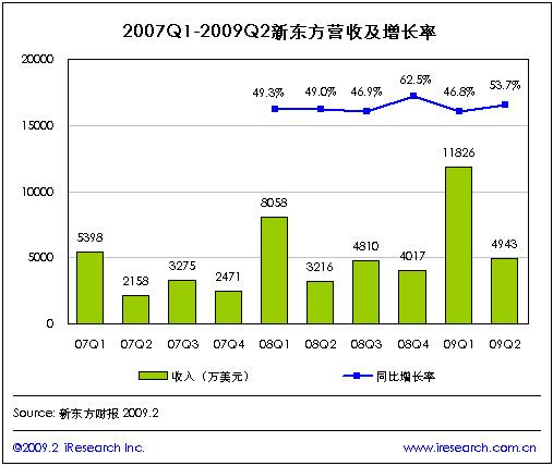 刚性需求优势凸显 09Q2新东方用户及收入呈双高增长