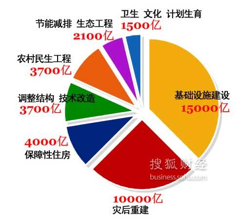 4万亿投向(搜狐财经制图)