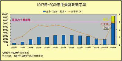 9500亿财政赤字为建国之最 预计占GDP3%(图