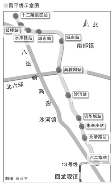 轨道交通昌平线。