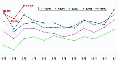 图表1 2005—2009年狭义乘用车月销量走势图 数据来源:乘用车联合会