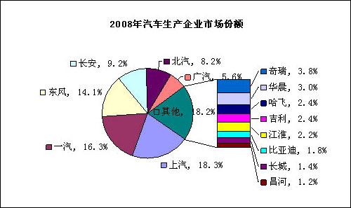 图表3:2008年汽车生产企业市场份额图 数据来源:乘用车联合会