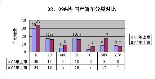 图表9 08、09两年上市新车分类对比