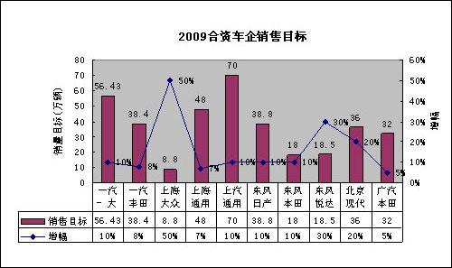 图表17:2009年主要合资企业目标销量表