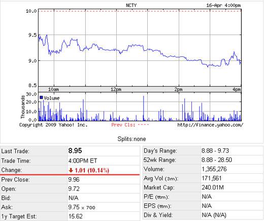 九城股价大跌10.14%