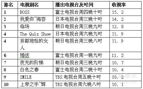 2009年春季日剧收视率排行榜(4月24日-4月30日)