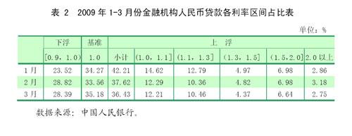 2009年贷款利率_央行发布2009年第一季度中国货币政策执行报告-搜狐财经