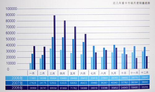 近几年国内重卡市场月度销量趋势