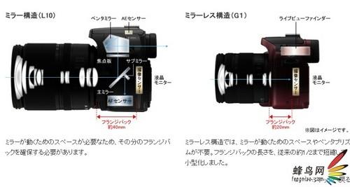 彩色机身 松下发布微型4/3系统DC新品G1