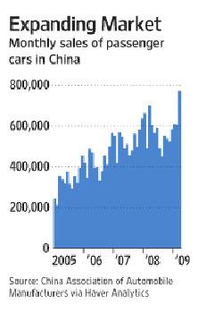 中国每月乘用车数据表