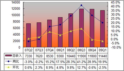网易近8个季度总收入走势(单位:万美元)