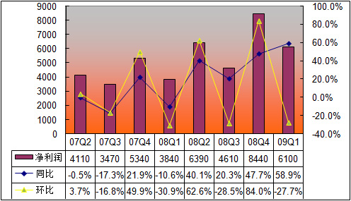 网易近8个季度净利润走势(单位:万美元)