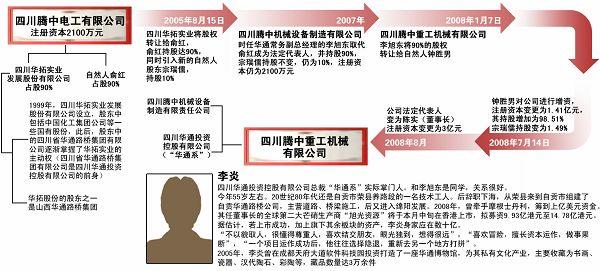 腾中重工背后复杂的关联公司结构图.刘建平 制图