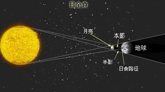月亮和太阳同时出现