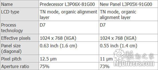 爱普生投产全球最小XGA分辨率液晶面板