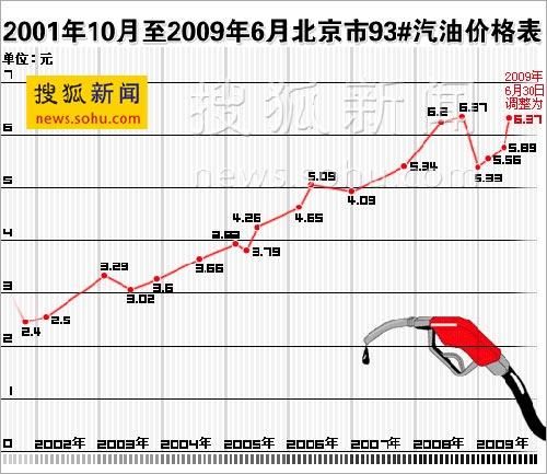 """今日国内油价走势图_汽油价格一个月涨两次 京城涌现""""戒驾一族""""-搜狐新闻"""