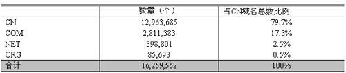 表 2  中国大陆分类域名数