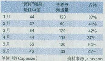 两拓租船向中国运铁矿石炒高价格指数