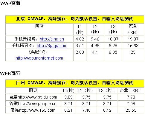 UC6.7网页加载速度提升100%