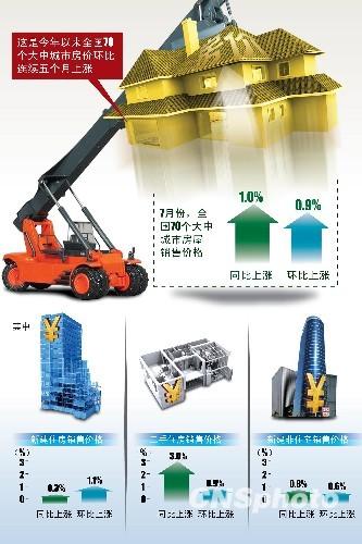 图表:房价居高不下 中国70大中城市房价环比连涨五月 中新社发 ANP 摄