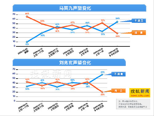 马英九和刘兆玄民望变化图