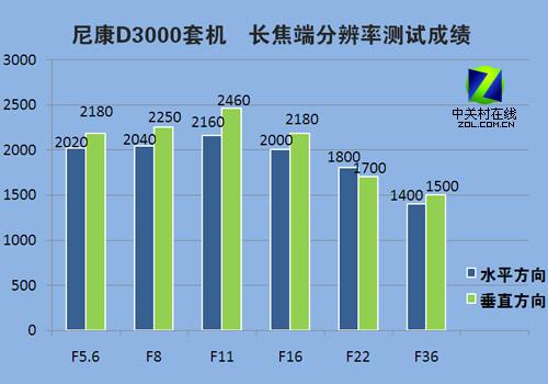 4K以内最强单反 高性价比尼康D3000评测