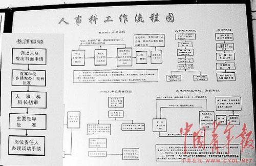 武安市教育局人事科工作流程图。左侧放大部分是关于教师调动的规定(原图右上角部分)。本报记者 来扬摄