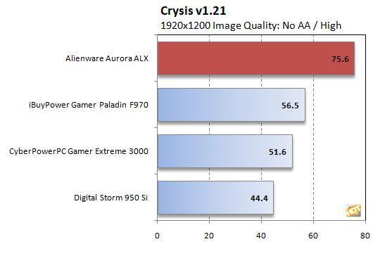 5870交火威力 4000美元Alienware新机测试